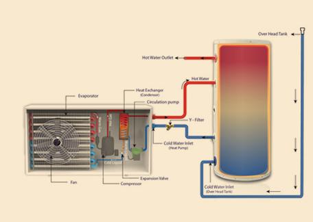 Heat pump Technology - banner