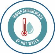hp of hot water